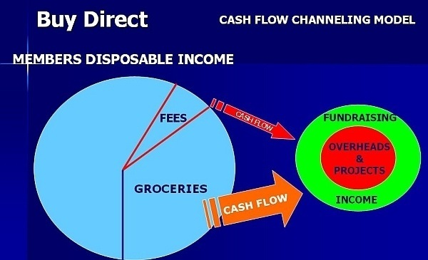 BuyDirect - Cash Flow Channeling model